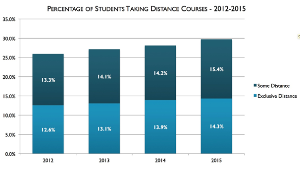 Percentage of Students Taking Distance Courses 2012-2015